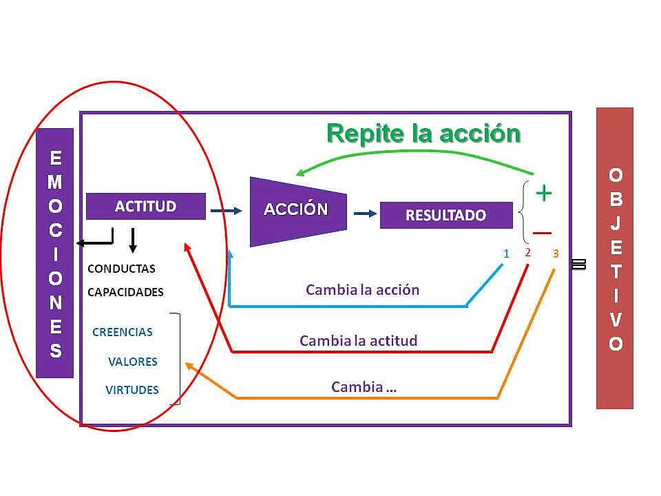 Proceso de cambio y relacion del cambio y la actitud