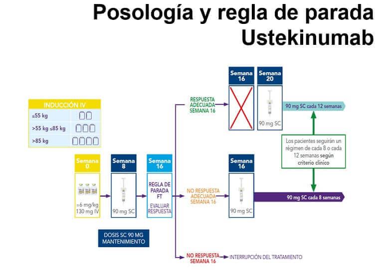 Posologia y regla de uso del Stelara
